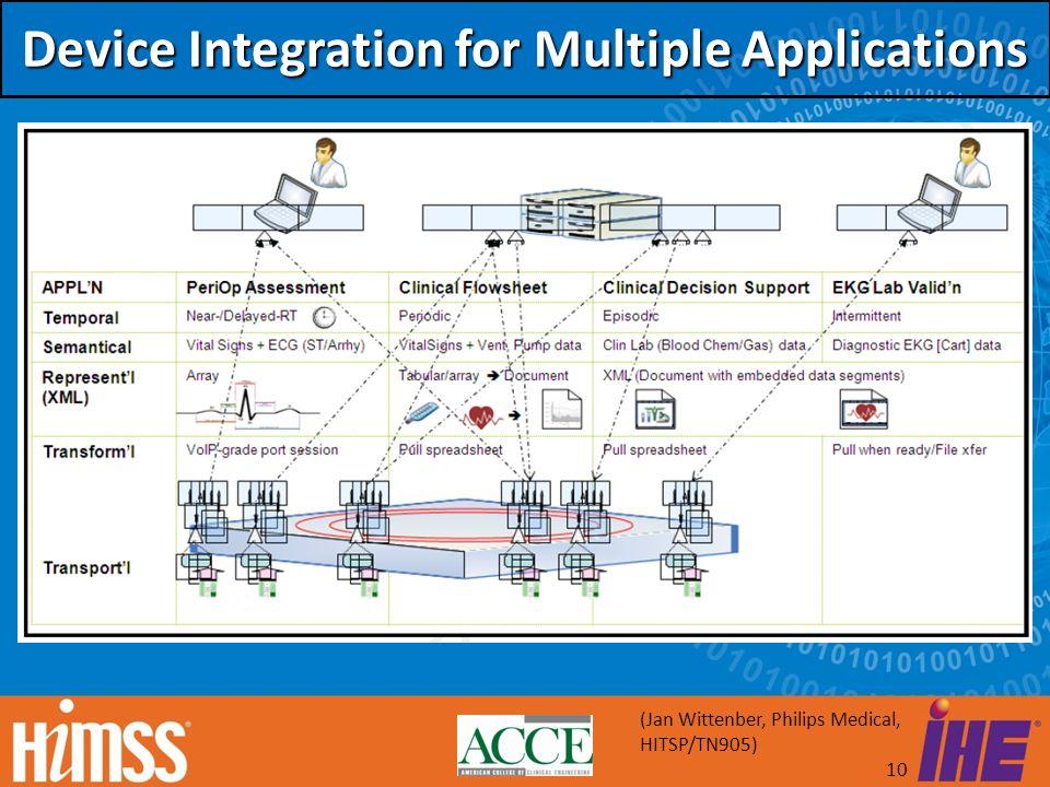 10 Device Integration for Multiple Applications (Jan Wittenber, Philips Medical, HITSP/TN905)