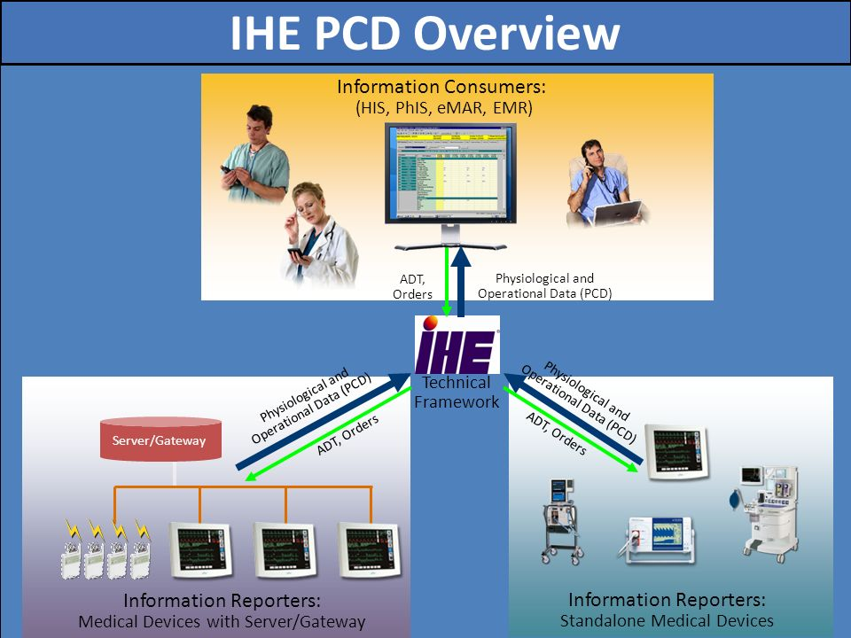 15 ADT, Orders Physiological and Operational Data (PCD) Information Reporters: Medical Devices with Server/Gateway Information Reporters: Standalone M
