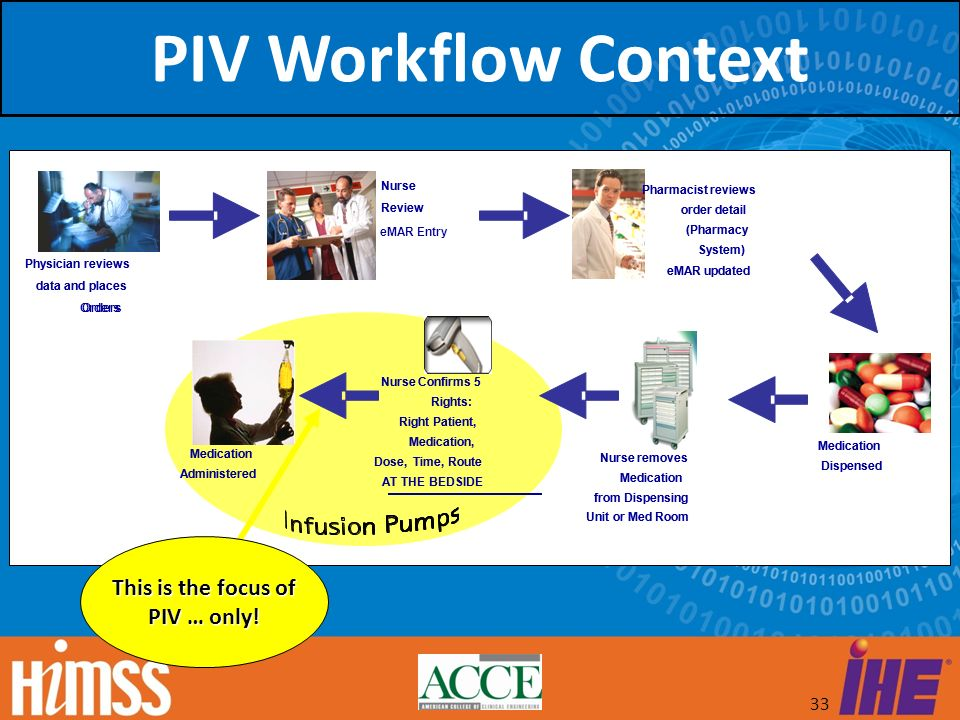 33 This is the focus of PIV … only! PIV Workflow Context Nurse removes Medication from Dispensing Unit or Med Room Nurse removes Medication from Dispe