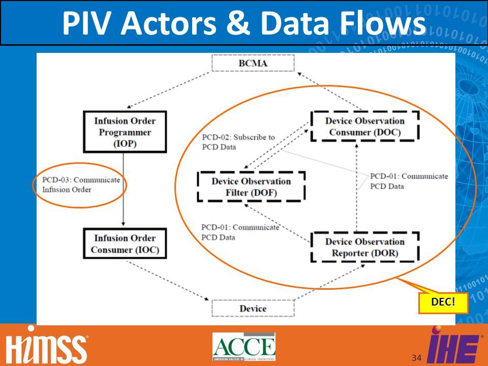 34 DEC! PIV Actors & Data Flows