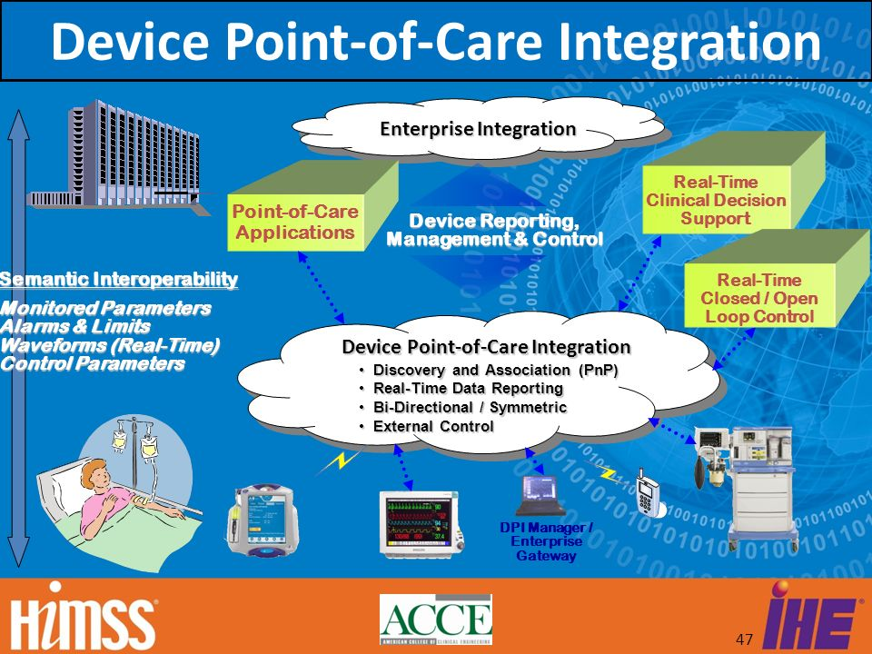 47 Device Point-of-Care Integration Discovery and Association (PnP) Discovery and Association (PnP) Real-Time Data Reporting Real-Time Data Reporting