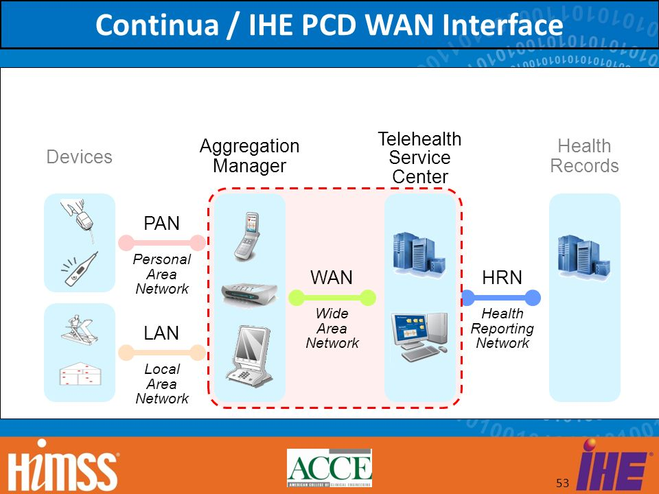 53 Devices Aggregation Manager Telehealth Service Center Health Records PAN LAN WANHRN Personal Area Network Local Area Network Wide Area Network Heal
