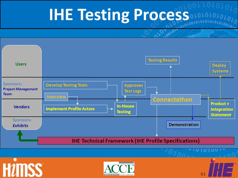 61 IHE Testing Process In-House Testing Demonstration Deploy Systems Testing Results Approves Test Logs IHE Technical Framework (IHE Profile Specifica