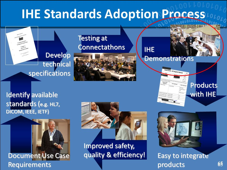 65 IHE Standards Adoption Process 65 Document Use Case Requirements Identify available standards ( e.g. HL7, DICOM, IEEE, IETF) Develop technical spec