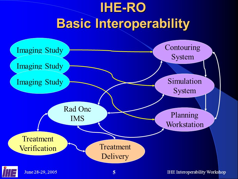 June 28-29, 2005IHE Interoperability Workshop 5 IHE-RO Basic Interoperability Imaging Study Contouring System Simulation System Planning Workstation Rad Onc IMS Treatment Delivery Treatment Verification