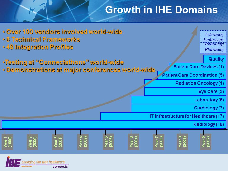 Growth in IHE Domains Radiology (18) IT Infrastructure for Healthcare (17) Cardiology (7) Laboratory (6) Radiation Oncology (1) Patient Care Coordinat