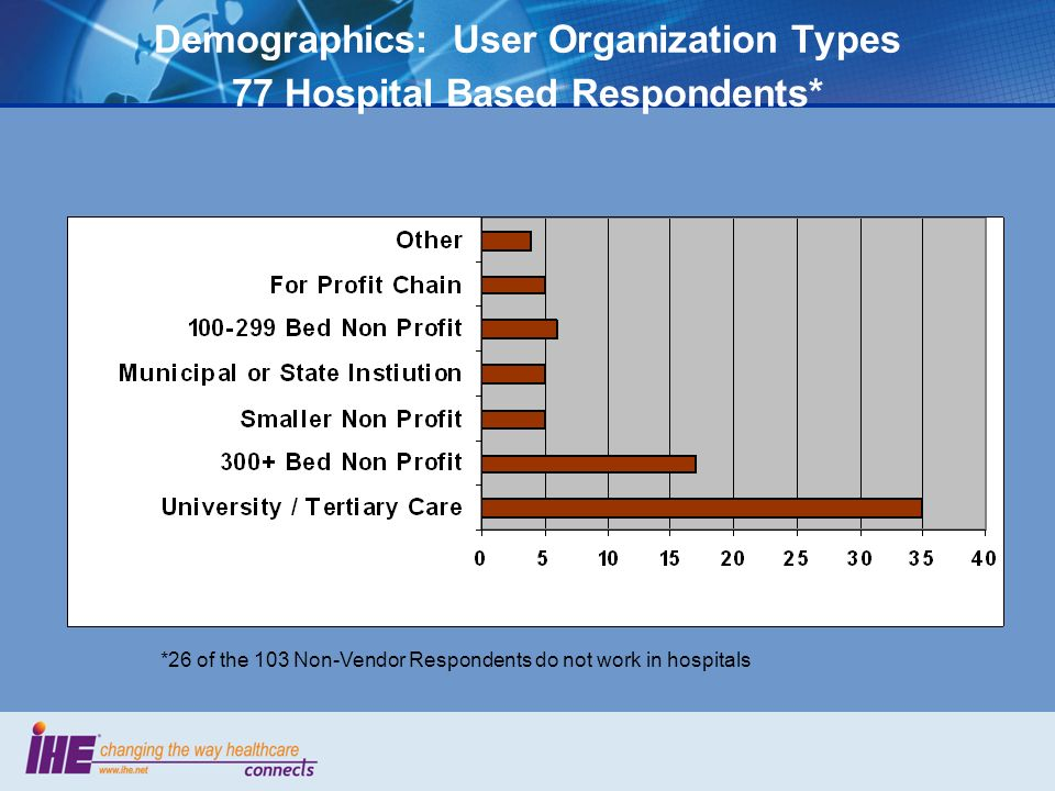 Demographics: User Organization Types 77 Hospital Based Respondents* *26 of the 103 Non-Vendor Respondents do not work in hospitals