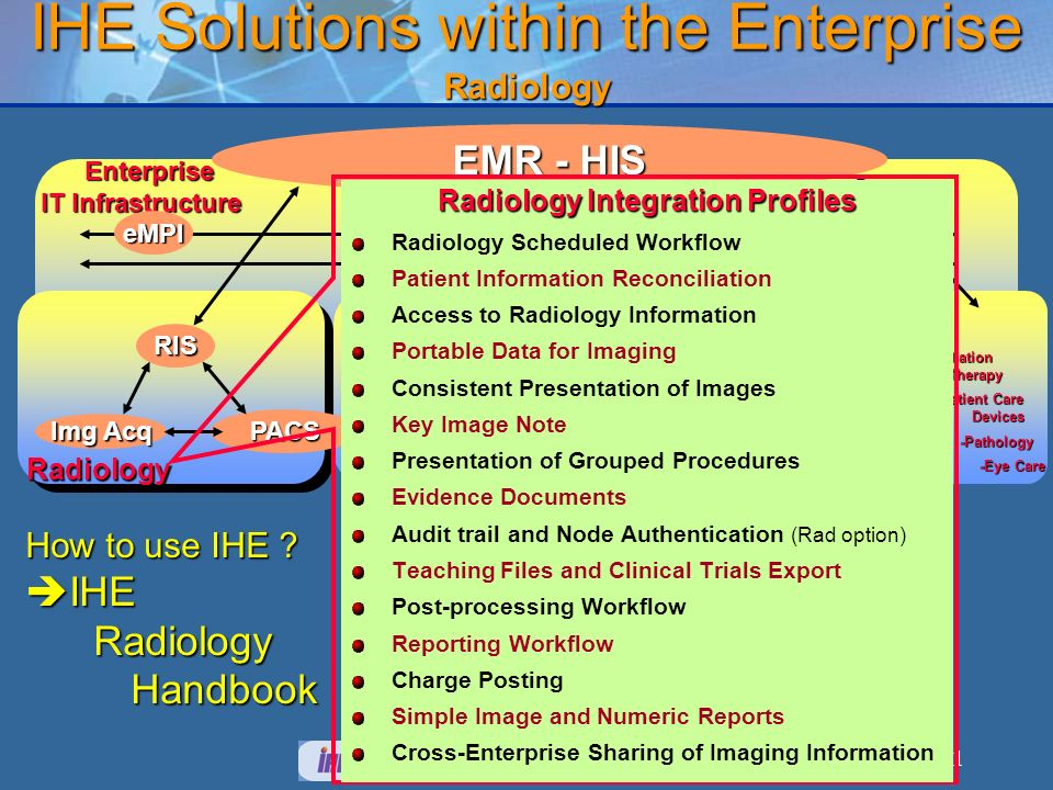 11 IHE Solutions within the Enterprise Radiology Radiology CardiologyLaboratory Enterprise IT Infrastructure Enterprise IT Infrastructure EMR - HIS RI
