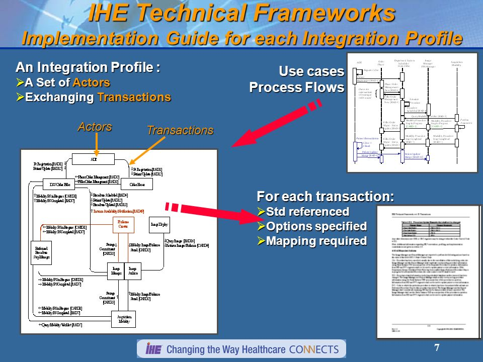 7 IHE Technical Frameworks Implementation Guide for each Integration Profile An Integration Profile : A Set of Actors A Set of Actors Exchanging Trans