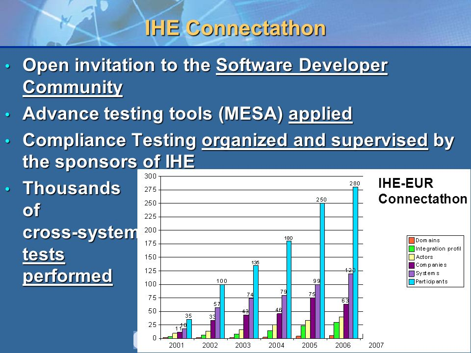 10 IHE Connectathon Open invitation to the Software Developer Community Open invitation to the Software Developer Community Advance testing tools (MESA) applied Advance testing tools (MESA) applied Compliance Testing organized and supervised by the sponsors of IHE Compliance Testing organized and supervised by the sponsors of IHE Thousands of cross-system tests performed Thousands of cross-system tests performed IHE-EUR Connectathon