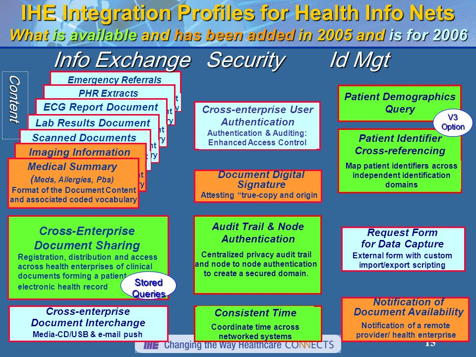 15 IHE Integration Profiles for Health Info Nets What is available and has been added in 2005 and is for 2006 Consistent Time Coordinate time across networked systems Audit Trail & Node Authentication Centralized privacy audit trail and node to node authentication to create a secured domain.