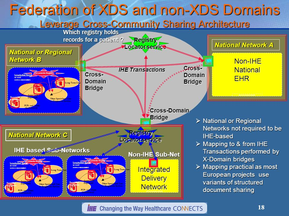 18 Federation of XDS and non-XDS Domains Leverage Cross-Community Sharing Architecture National Network A XDS Affinity Domain (NHIN sub-network) Non-IHE National EHR Cross-DomainBridge Which registry holds records for a patient .