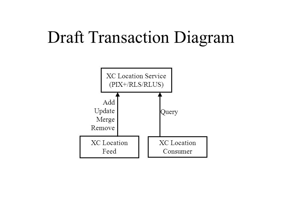 Draft Transaction Diagram XC Location Consumer XC Location Service (PIX+/RLS/RLUS) Add Update Merge Remove Query XC Location Feed