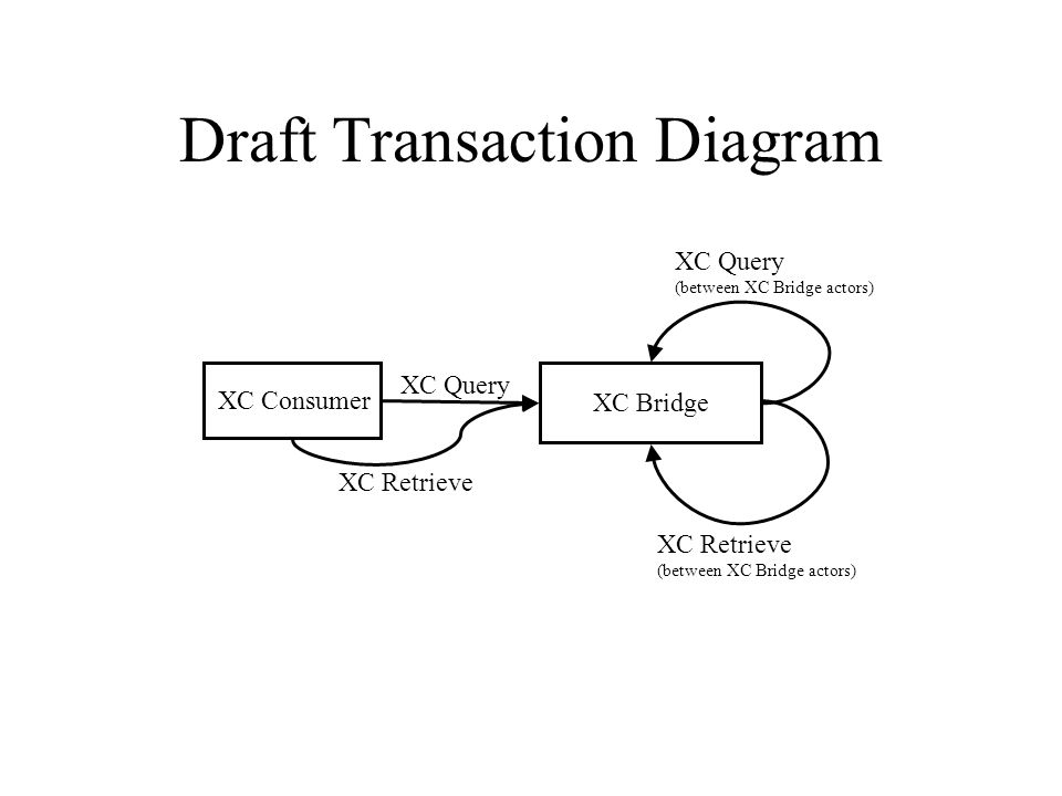 Draft Transaction Diagram XC Bridge XC Consumer XC Query XC Query (between XC Bridge actors) XC Retrieve (between XC Bridge actors) XC Retrieve
