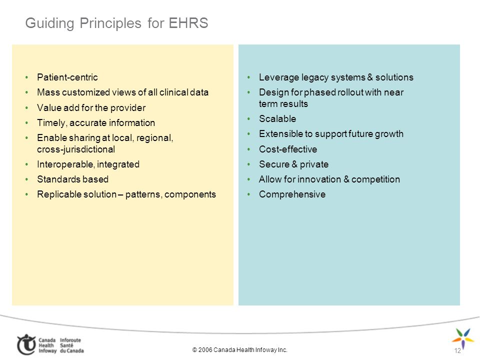 © 2006 Canada Health Infoway Inc. 12 Guiding Principles for EHRS Patient-centric Mass customized views of all clinical data Value add for the provider