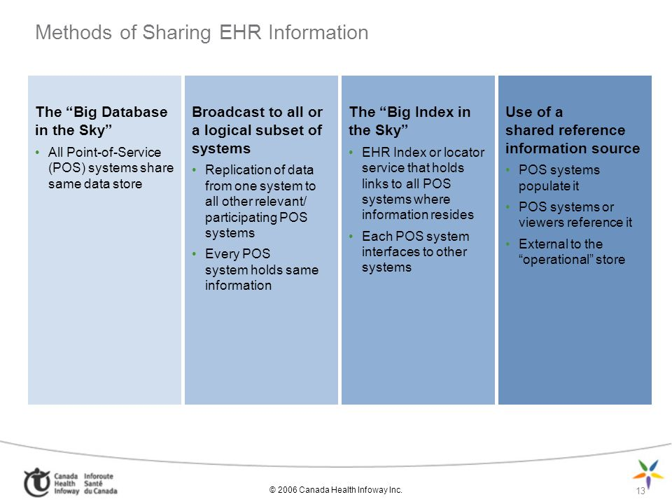 © 2006 Canada Health Infoway Inc. 13 Methods of Sharing EHR Information The Big Database in the Sky All Point-of-Service (POS) systems share same data