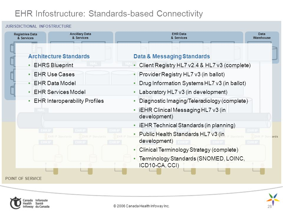 © 2006 Canada Health Infoway Inc. 28 EHR Infostructure: Standards-based Connectivity JURISDICTIONAL INFOSTRUCTURE Ancillary Data & Services Registries