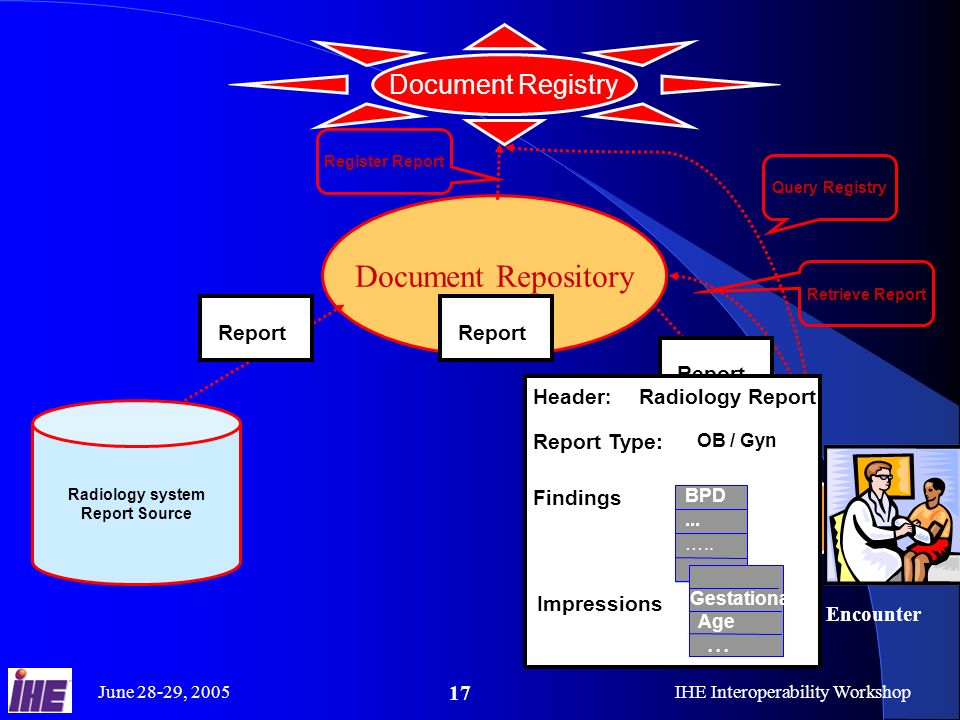 June 28-29, 2005IHE Interoperability Workshop 17 Radiology system Report Source Document Registry Document Repository Report Clinical Encounter Clinical IT System Query Registry Retrieve ReportRegister Report Report …..