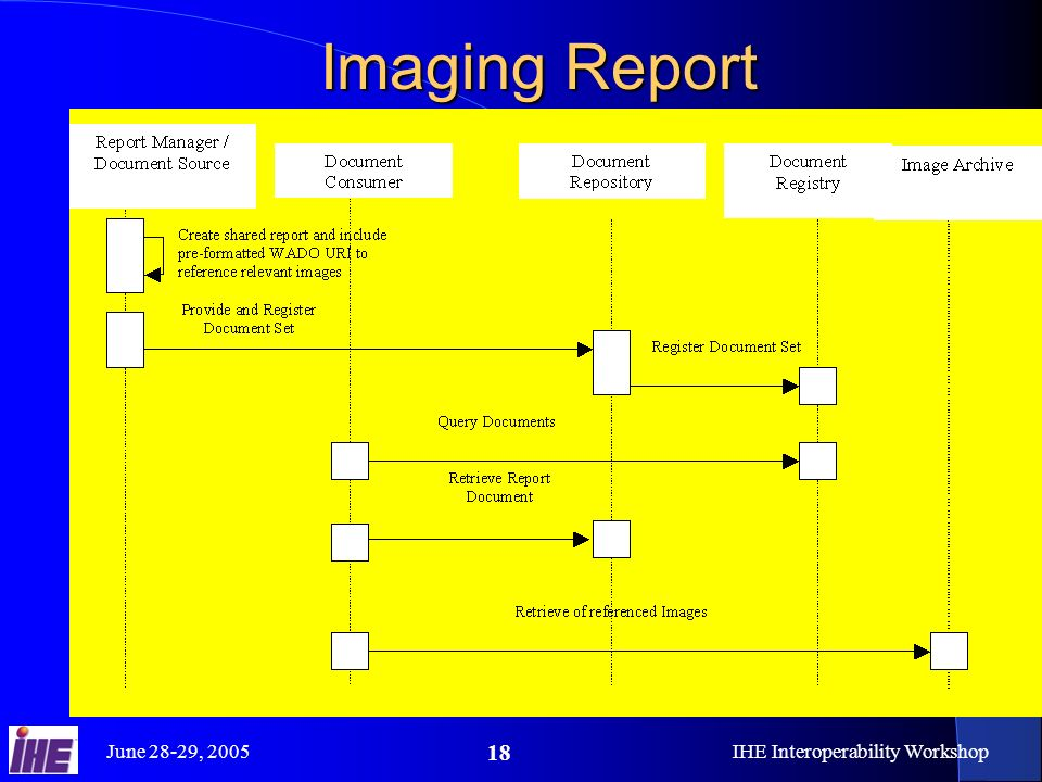 June 28-29, 2005IHE Interoperability Workshop 18 Imaging Report