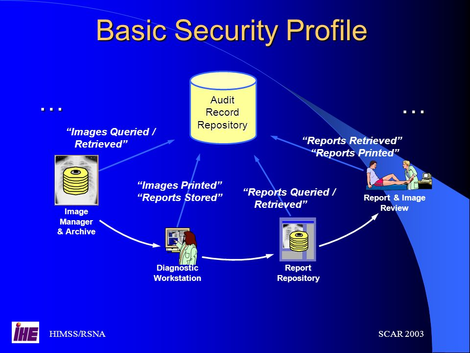 HIMSS/RSNASCAR 2003 Basic Security Profile AuditRecordRepository … Image Manager & Archive Images Queried / Retrieved Diagnostic Workstation Report Re