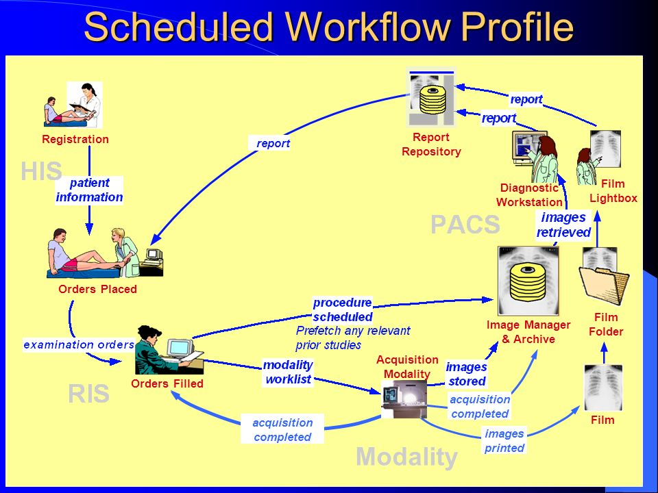 HIMSS/RSNASCAR 2003 Scheduled Workflow Profile Registration Orders Placed Orders Filled Film Folder Image Manager & Archive Film Lightbox report Repor