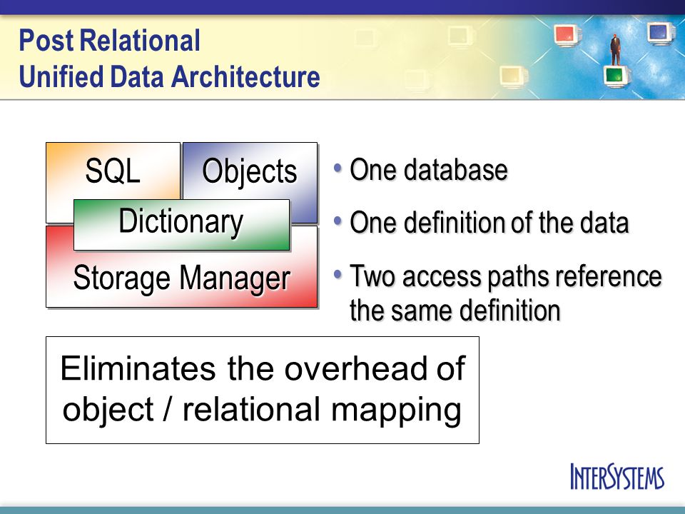 Post Relational Unified Data Architecture Storage Manager ObjectsObjectsSQLSQL DictionaryDictionary One database One database One definition of the data One definition of the data Two access paths reference the same definition Two access paths reference the same definition Eliminates the overhead of object / relational mapping
