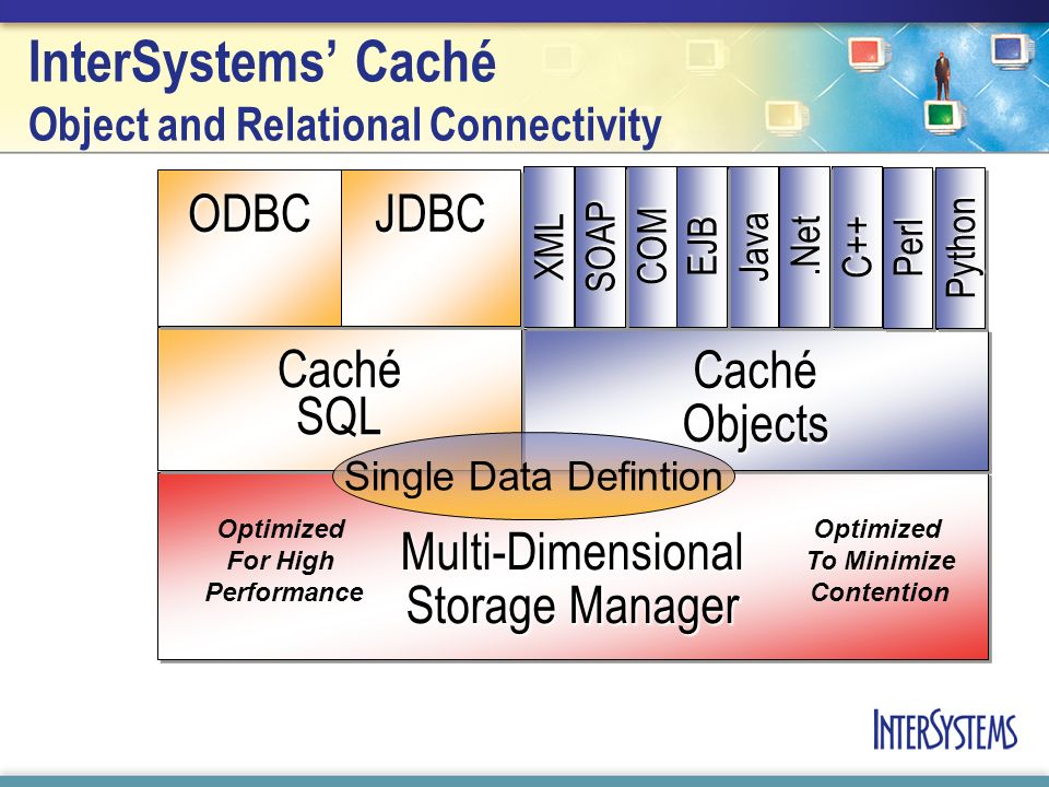 InterSystems Caché Object and Relational Connectivity Multi-Dimensional Storage Manager Caché Objects Caché SQL Industry-standard relational access Hi
