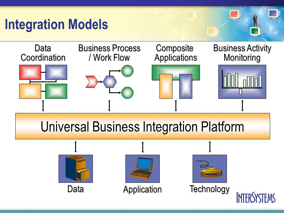 Integration Models Composite Applications Data Coordination Business Process / Work Flow Business Activity Monitoring Universal Business Integration Platform Technology Application Data
