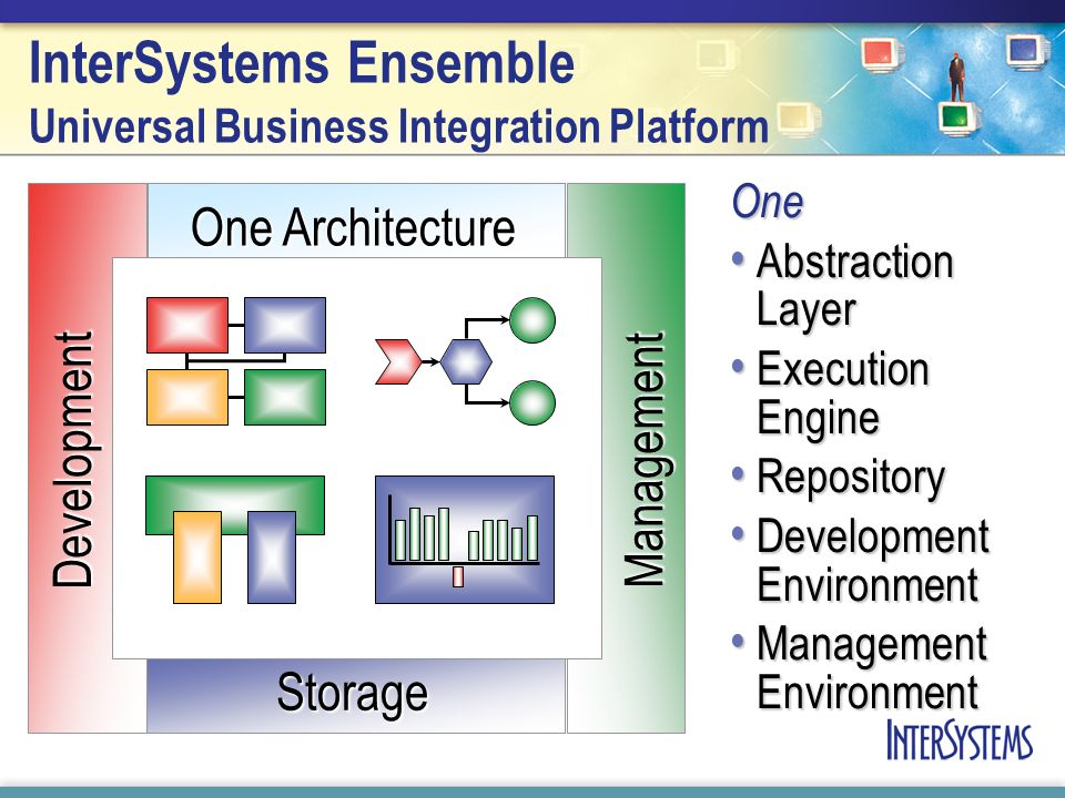 One Architecture Storage ManagementDevelopment InterSystems Ensemble Universal Business Integration Platform One Abstraction Layer Abstraction Layer Execution Engine Execution Engine Repository Repository Development Environment Development Environment Management Environment Management Environment
