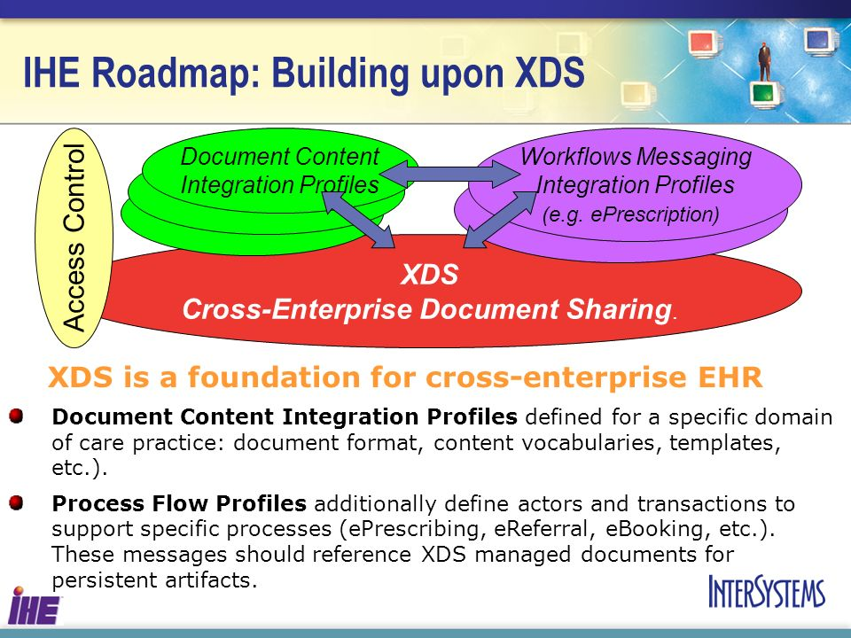 IHE Roadmap: Building upon XDS XDS is a foundation for cross-enterprise EHR Document Content Integration Profiles defined for a specific domain of car