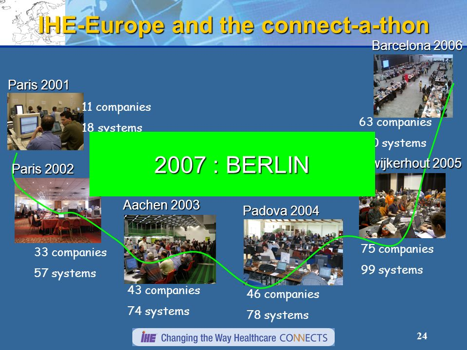 24 IHE-Europe and the connect-a-thon Paris 2001 11 companies 18 systems Paris 2002 33 companies 57 systems Aachen 2003 43 companies 74 systems Padova 2004 46 companies 78 systems Noordwijkerhout 2005 75 companies 99 systems Barcelona 2006 63 companies 120 systems 2007 : BERLIN
