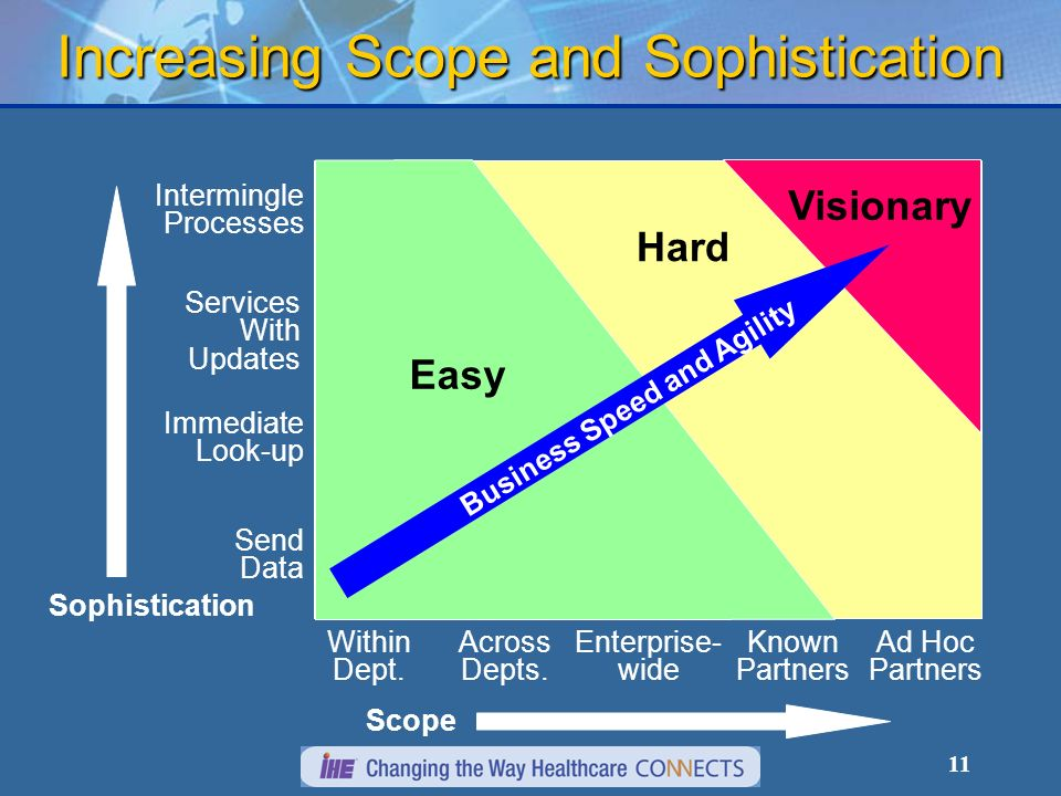 11 Increasing Scope and Sophistication Sophistication Scope Within Dept.