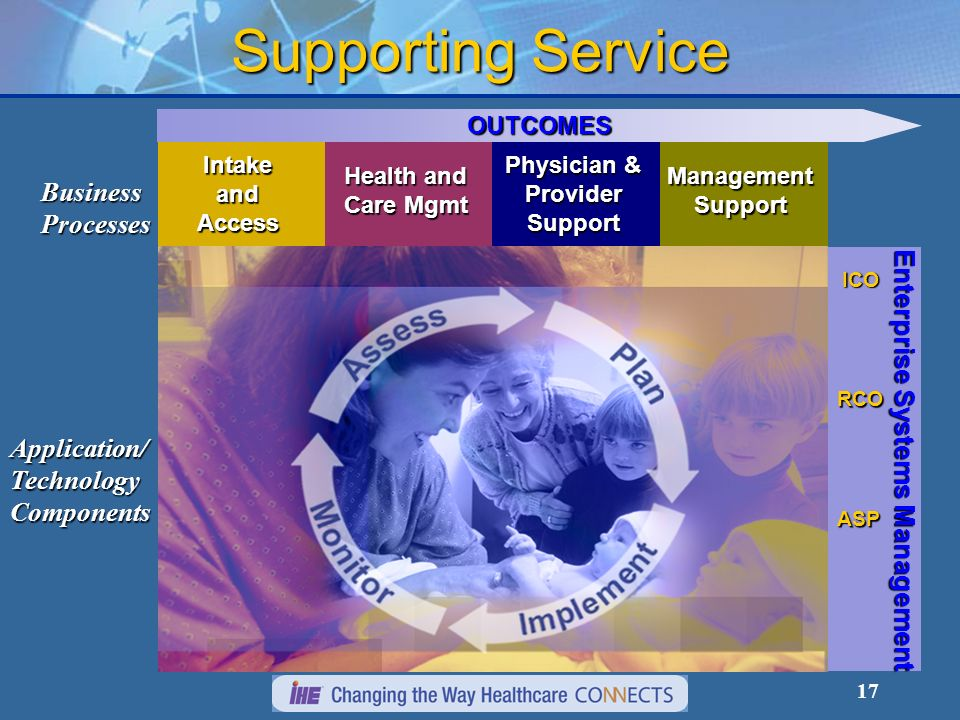 17 Supporting Service Technology Functional Capabilities Application Integration Tools Network Infrastructure Application/TechnologyComponents BusinessProcesses Enterprise Systems Management ICO RCO ASP OUTCOMES IntakeandAccess Health and Care Mgmt Physician & Provider Support ManagementSupport Workflow Integration Data Integration User Interface