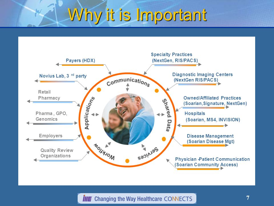7 Why it is Important Payers (HDX) Novius Lab, 3 rd party Retail Pharmacy Pharma, GPO, Genomics Employers Quality Review Organizations Disease Management (Soarian Disease Mgt) Hospitals (Soarian, MS4, INVISION) Owned/Affiliated Practices (Soarian,Signature, NextGen) Diagnostic Imaging Centers (NextGen RIS/PACS) Specialty Practices (NextGen, RIS/PACS) Physician-Patient Communication (Soarian Community Access)