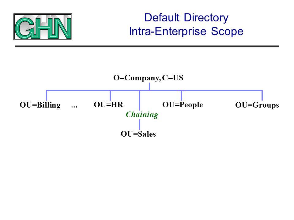 Default Directory Intra-Enterprise Scope O=Company, C=US OU=Billing OU=HR...