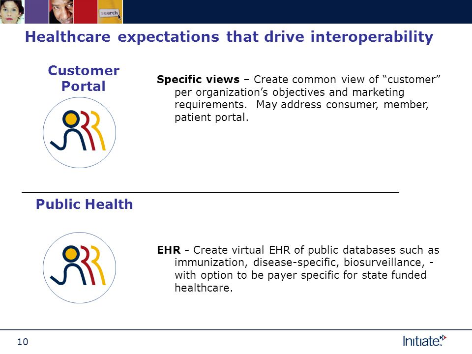 10 Healthcare expectations that drive interoperability Customer Portal Specific views – Create common view of customer per organizations objectives and marketing requirements.