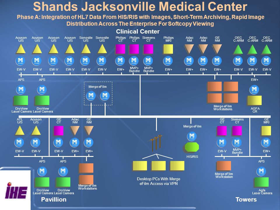 Shands Jacksonville Medical Center Phase A: Integration of HL7 Data From HIS/RIS with Images, Short-Term Archiving, Rapid Image Distribution Across The Enterprise For Softcopy Viewing m APS HIS/RIS m Merge eFilm EW-V m m m m m m EW+ m MVP+ Bundle m MVP+ Bundle m EW+ m m m m EW-V m m m m APS m EW+ EW-V m m m EW+ m m m APS m EW+ m MVP+ Bundle m EW-V m m APS Merge eFilm Workstations Merge eFilm mm Desktop PCs With Merge eFilm Access via VPN Merge eFilm Workstations Merge eFilm Workstation PavillionTowers Clinical Center Acuson U/S Sonosite U/S Acuson U/S Acuson U/S Acuson U/S Sonosite U/S Philips CT Philips CT Siemens CT Philips MRI Adac NM Adac NM GE NM OEC C-ARM OEC C-ARM OEC C-ARM DryView Laser Camera DryView Laser Camera AGFA CR ATL U/S Acuson U/S GE CT Adac NM GE NM DryView Laser Camera DryView Laser Camera GE MRI Siemens CT GE CT Agfa Laser Camera