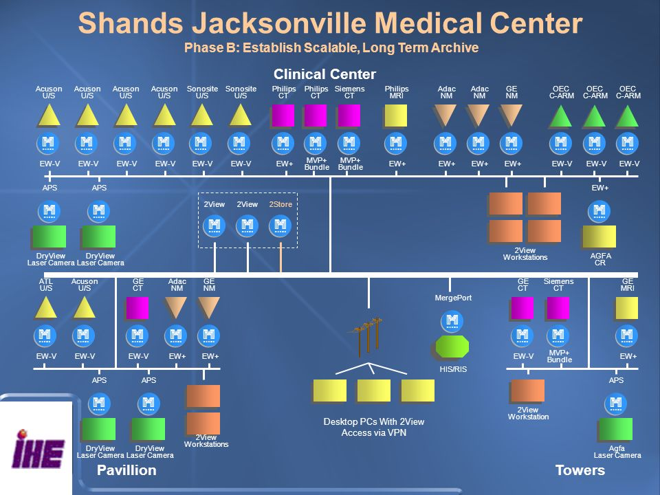 Shands Jacksonville Medical Center Phase B: Establish Scalable, Long Term Archive DryView Laser Camera m APS HIS/RIS m MergePort EW-V m Acuson U/S EW-V m Sonosite U/S EW-V m Acuson U/S EW-V m Acuson U/S EW-V m Acuson U/S EW-V m Sonosite U/S EW+ m Philips CT MVP+ Bundle m Philips CT MVP+ Bundle m Siemens CT EW+ m Philips MRI EW+ m Adac NM EW+ m Adac NM EW+ m GE NM DryView Laser Camera m APS AGFA CR m EW+ EW-V m ATL U/S EW-V m Acuson U/S EW-V m GE CT EW+ m Adac NM EW+ m GE NM DryView Laser Camera m APS DryView Laser Camera m APS EW+ m GE MRI MVP+ Bundle m Siemens CT EW-V m GE CT Agfa Laser Camera m APS 2View Workstations 2View m m 2Store m Desktop PCs With 2View Access via VPN 2View Workstations 2View Workstation PavillionTowers Clinical Center EW-V m OEC C-ARM EW-V m OEC C-ARM EW-V m OEC C-ARM