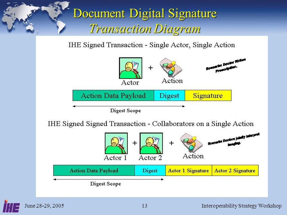 June 28-29, 2005Interoperability Strategy Workshop13 Document Digital Signature Transaction Diagram