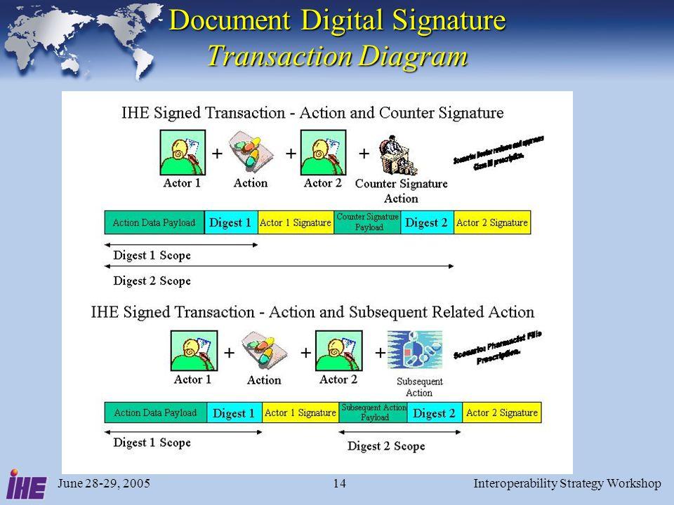June 28-29, 2005Interoperability Strategy Workshop14 Document Digital Signature Transaction Diagram