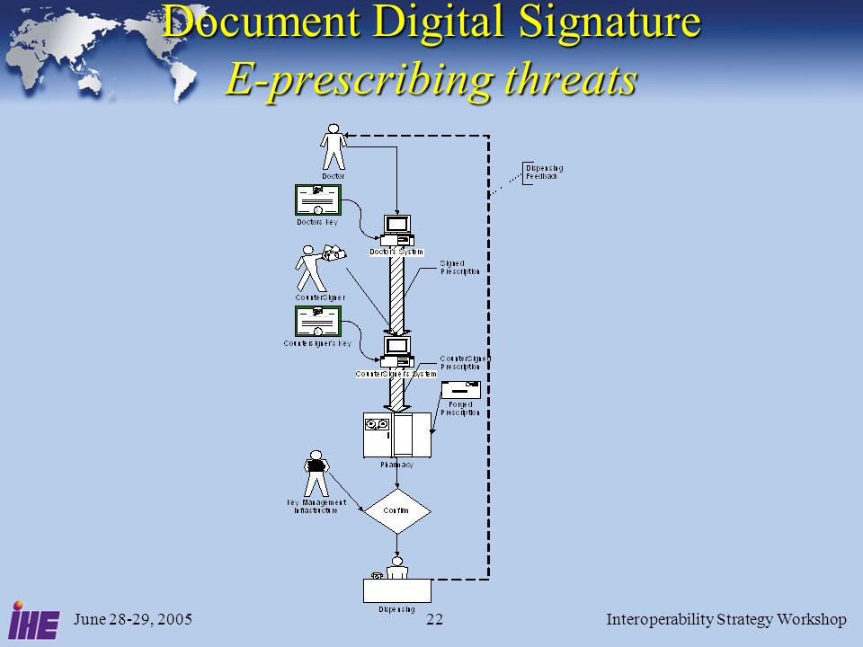 June 28-29, 2005Interoperability Strategy Workshop22 Document Digital Signature E-prescribing threats