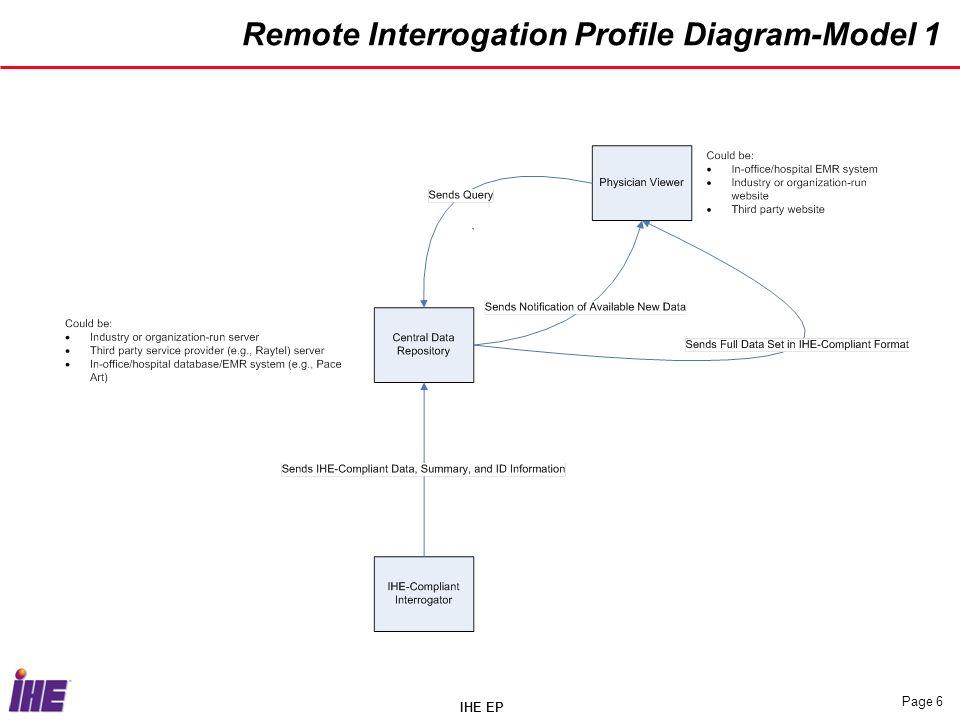 IHE EP Page 6 Remote Interrogation Profile Diagram-Model 1