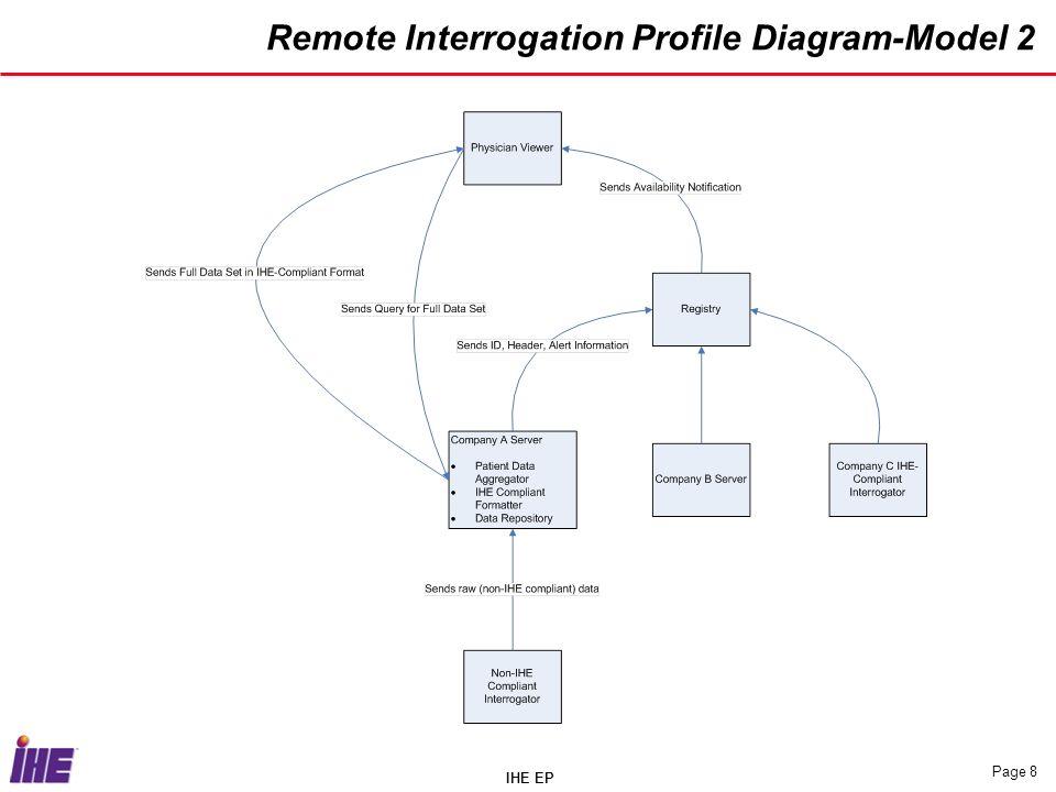 IHE EP Page 8 Remote Interrogation Profile Diagram-Model 2