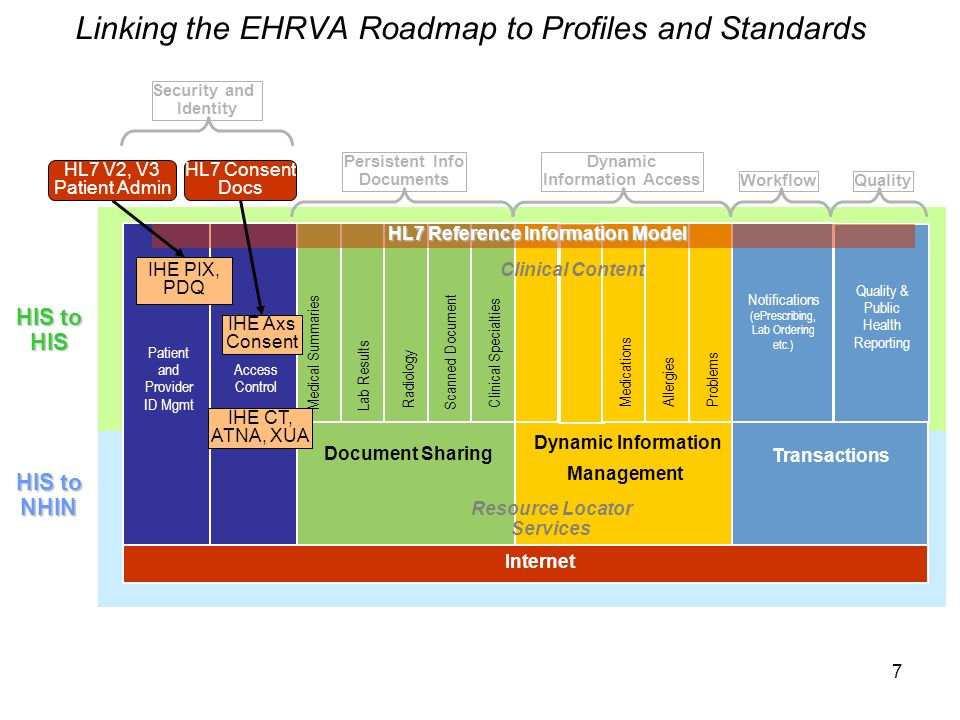 7 Linking the EHRVA Roadmap to Profiles and Standards Internet HIS to HIS Document Sharing Dynamic Information Management Transactions Clinical Conten