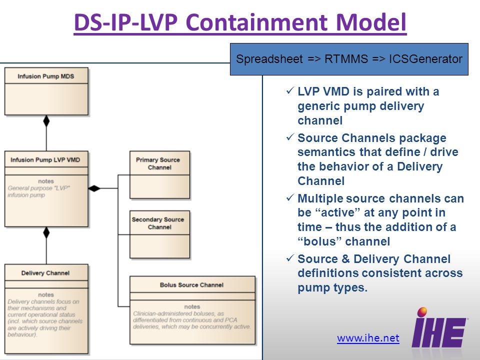 www.ihe.net 4 DS-IP-SYR Containment Model Syringe-specific parameters are contained in the Syringe Channel Source & Delivery Channels are the same as those specified in the General Purpose pump specification.