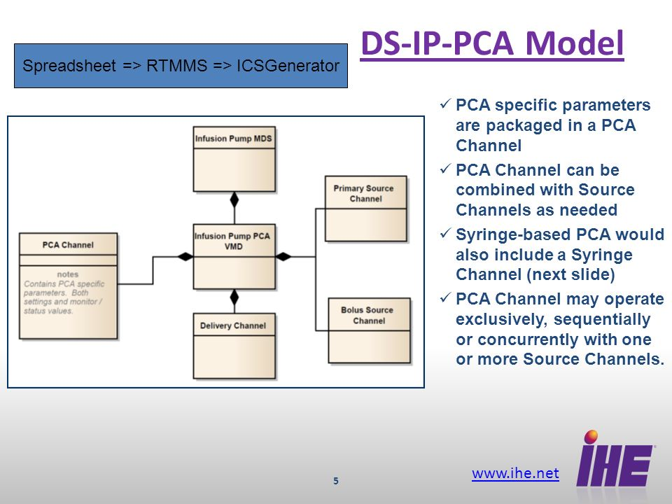 www.ihe.net 6 DS-IP-PCA-SYR Model PCA capability added to a syringe pump Only difference from the generic PCA pump is the addition of the Syringe Channel parameter package.