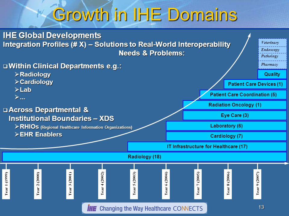 12 Global Support I am convinced that IHE is the best possible pathway to the true integrated patient record and all of the benefits that are associated with it.