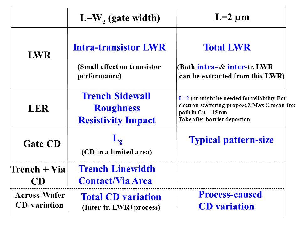 L=W g (gate width) L=2 m LWR Across-Wafer CD-variation Intra-transistor LWR (CD in a limited area) Total CD variation (Inter-tr. LWR+process) Process-