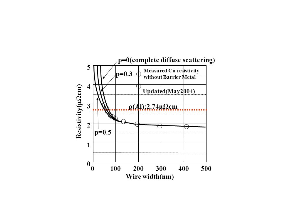 0 1 2 3 4 5 0100200300400500 Wire width(nm) Resistivity(μΩcm) p=0(complete diffuse scattering) p=0.5 Measured Cu resistivity without Barrier Metal ρ(A