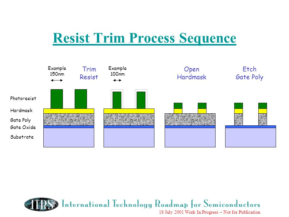 18 July 2001 Work In Progress – Not for Publication Resist Trim Process Sequence Photoresist Hardmask Gate Poly Gate Oxide Substrate Example 150nm Exa